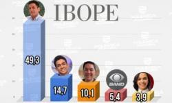 IBOPE: Bom Dia PB da TV Cabo Branco lidera com folga, seguido pela TV Arapuan e TV Correio